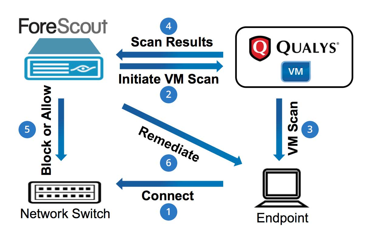 Figure 1: ForeScout-Qualys VM Workflow Resulting from Addition of a New Endpoint