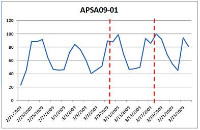 APSA09-01