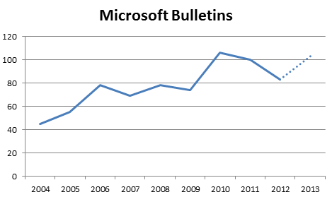 Microsoft Bulletins