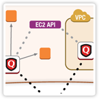 QualysGuard Connector for Amazon Web Services