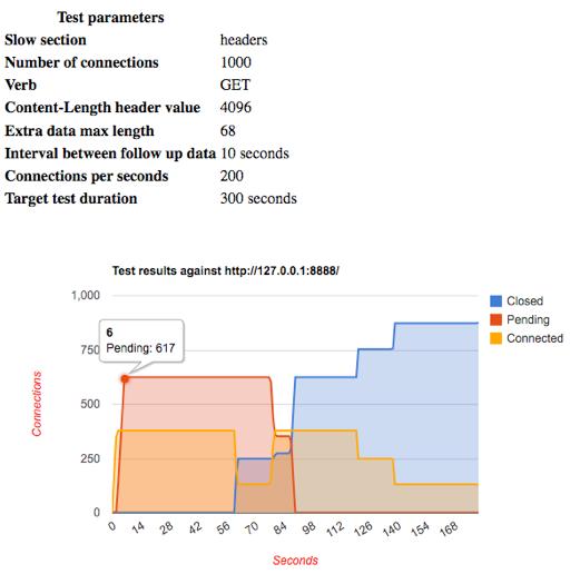 Tag: slow http post | Qualys Blog